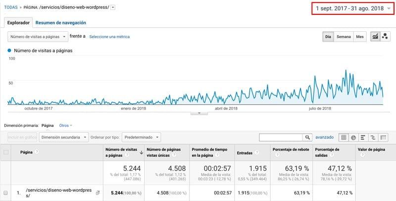 Así ha evolucionado mi negocio desde que rediseñé mi web [datos y estadísticas]