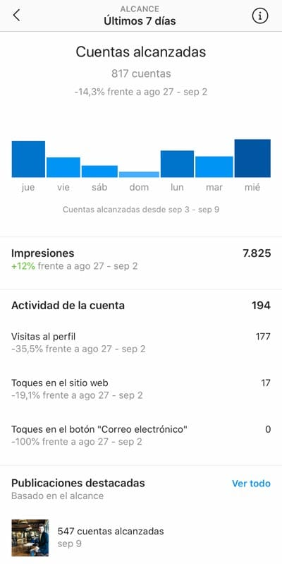 Estadísticas Instagram: cuentan alcanzadas