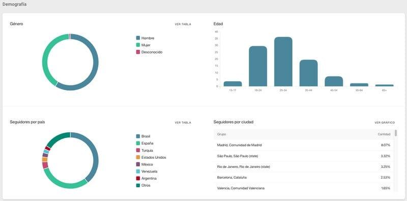 Estadísticas de Instagram avanzadas con Metricool: demografía