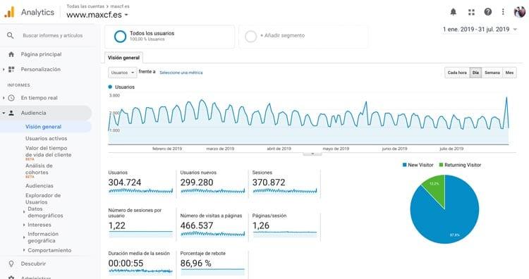 herramientas de analítica web: Google Analytics
