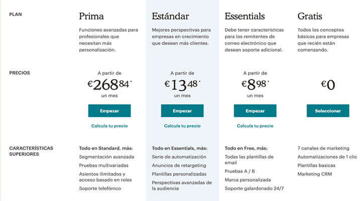 Plataformas Email Marketing: Mailchimp