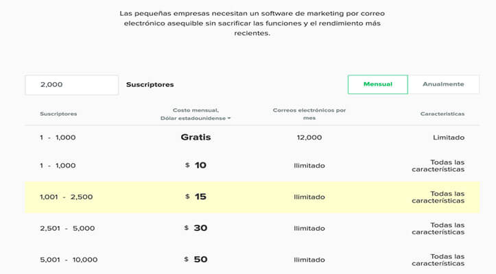 Plataformas Email Marketing: Mailerlite
