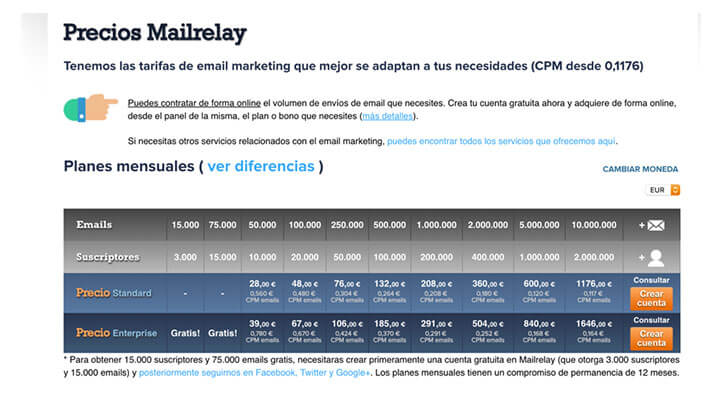 Plataformas Email Marketing: Mailrelay