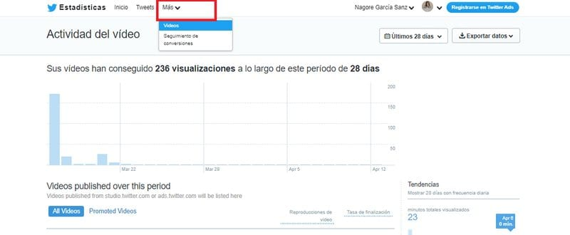 Twitter Analytics: más estadísticas