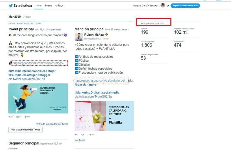 Resumen mensual Twitter Analytics
