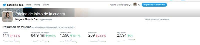 Twitter Analytics: resumen 28 días